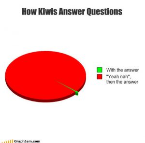 How Kiwis answer questions